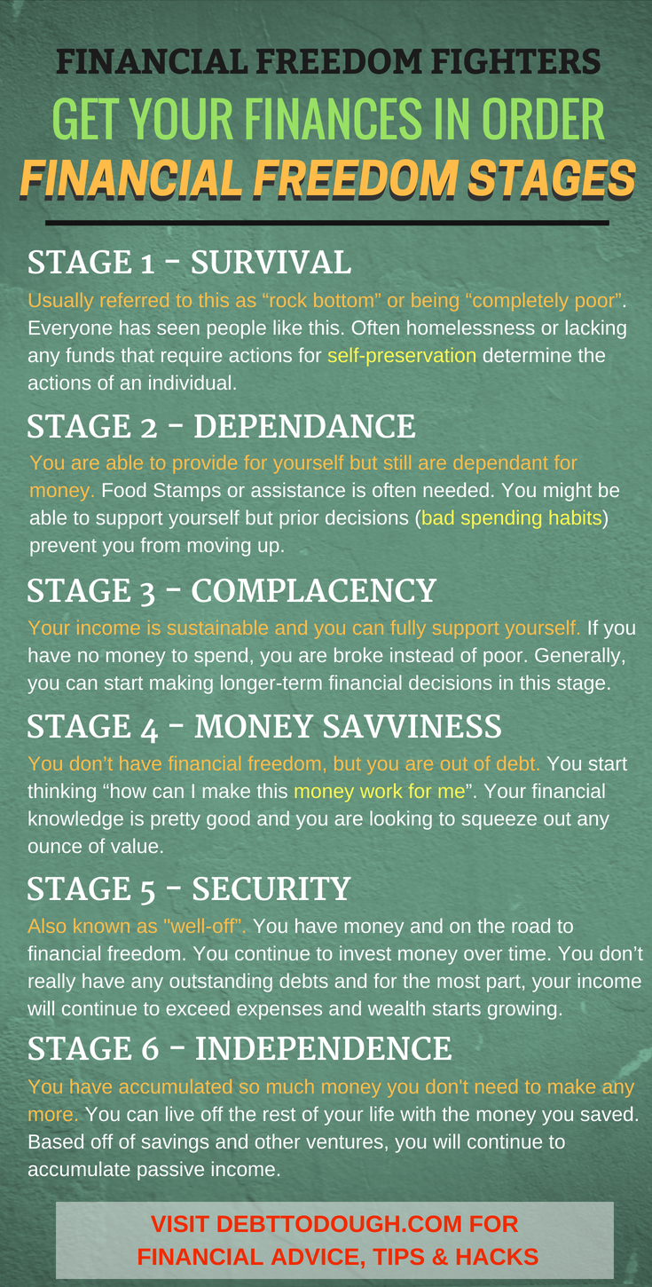 Downloadable Financial Freedom Stages Infographic Stages