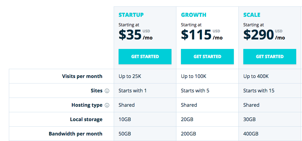 wp engine pricing chart $35 for one site