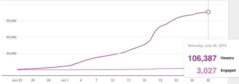 Chart of Massive Pinterest Growth