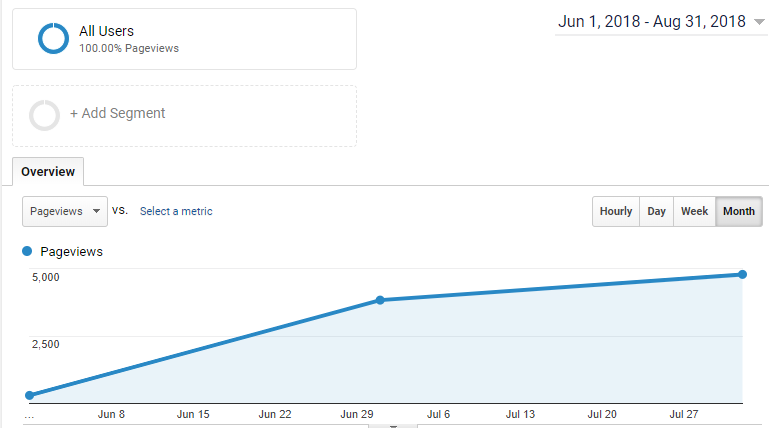 August Page Views Blogging